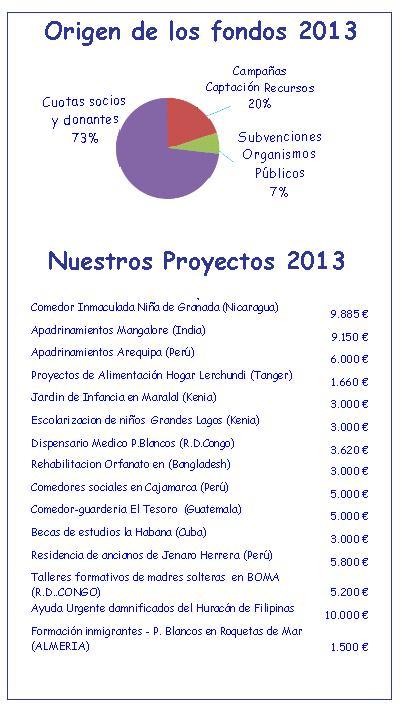cuentas 2013